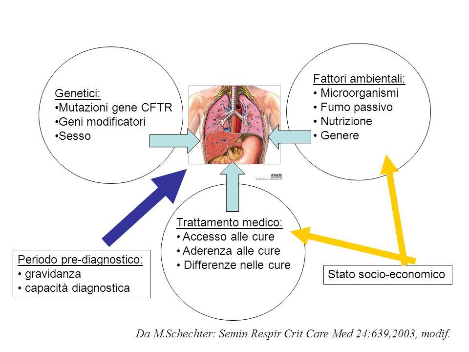 Fattori ambientali:Microorganismi. Fumo passivo. Nutrizione. Genere. Genetici: Mutazioni gene CFTR.