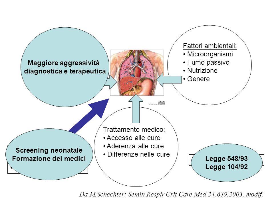 Maggiore aggressività diagnostica e terapeutica