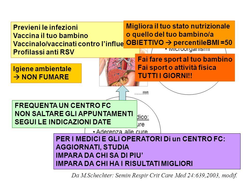 Vaccinalo/vaccinati contro l'influenza Profilassi anti RSV