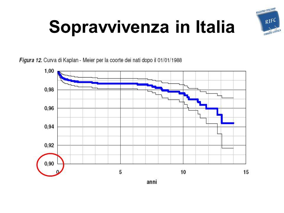 Sopravvivenza in Italia