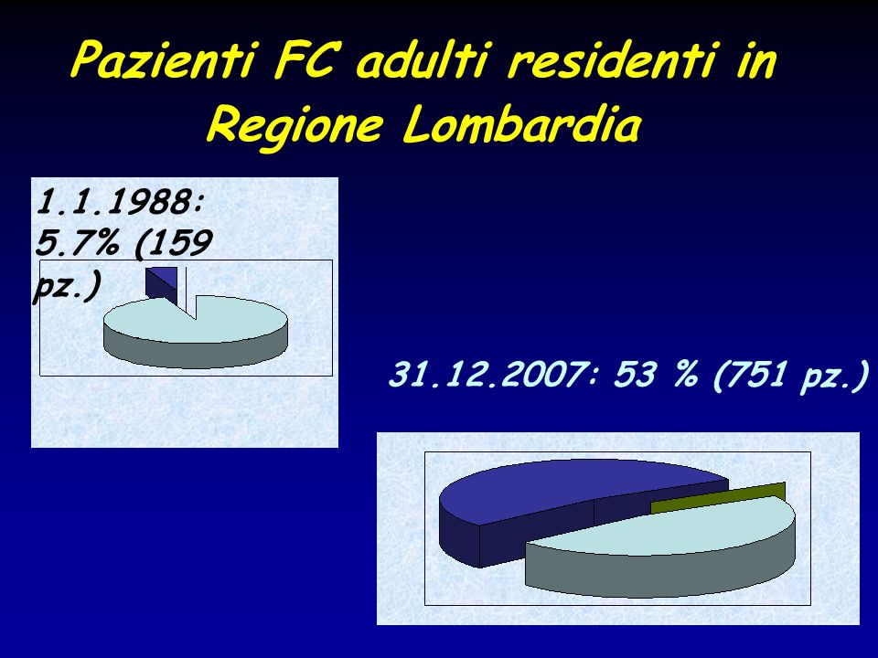 Pazienti FC adulti residenti in Regione Lombardia