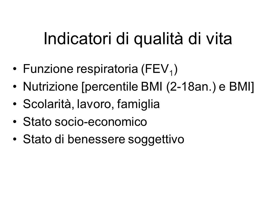 Indicatori di qualità di vita