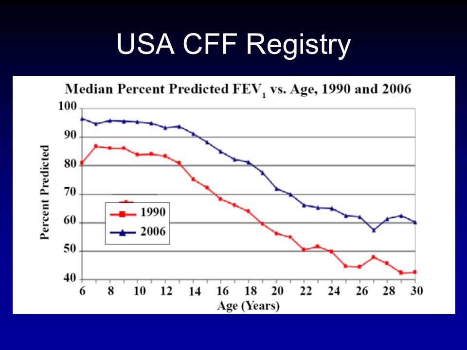 USA CFF Registry DATI REGISTRO USA FEV1