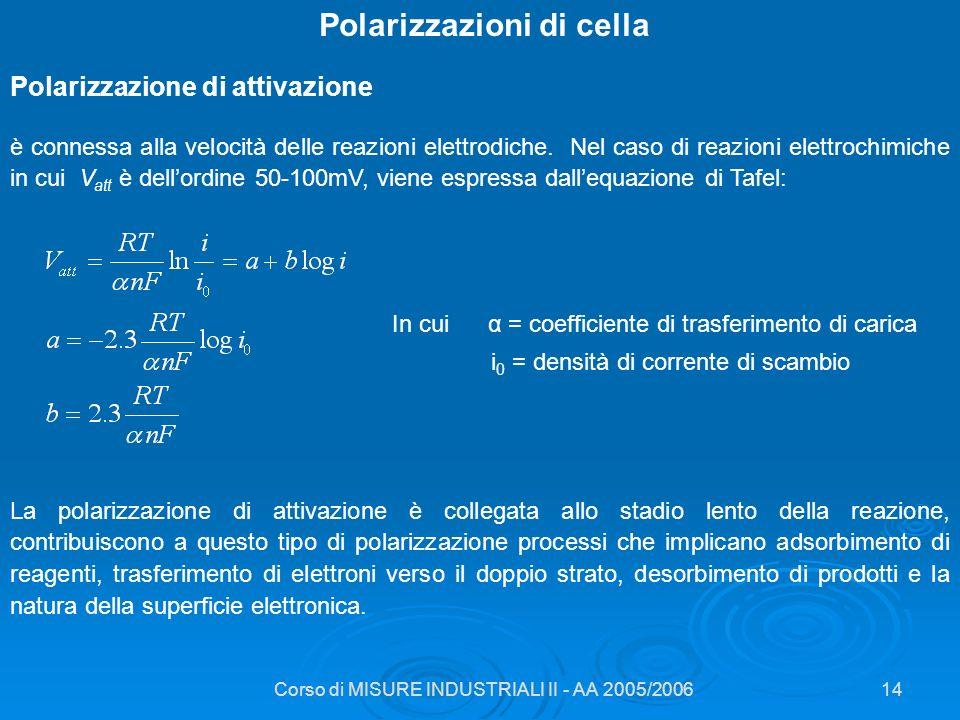 Polarizzazioni di cella