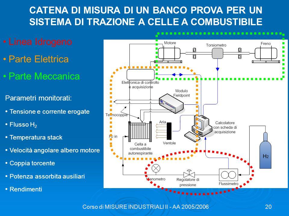 Corso di MISURE INDUSTRIALI II - AA 2005/2006