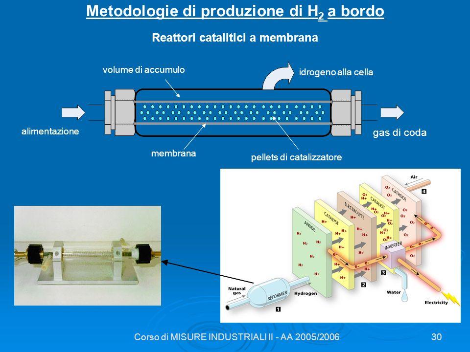 Metodologie di produzione di H2 a bordo Reattori catalitici a membrana