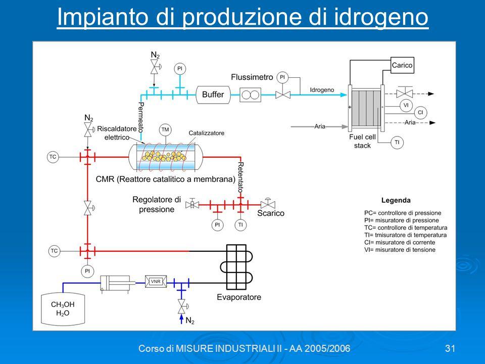Impianto di produzione di idrogeno