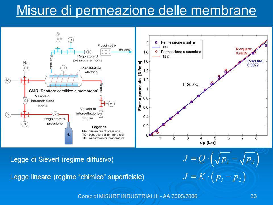 Misure di permeazione delle membrane