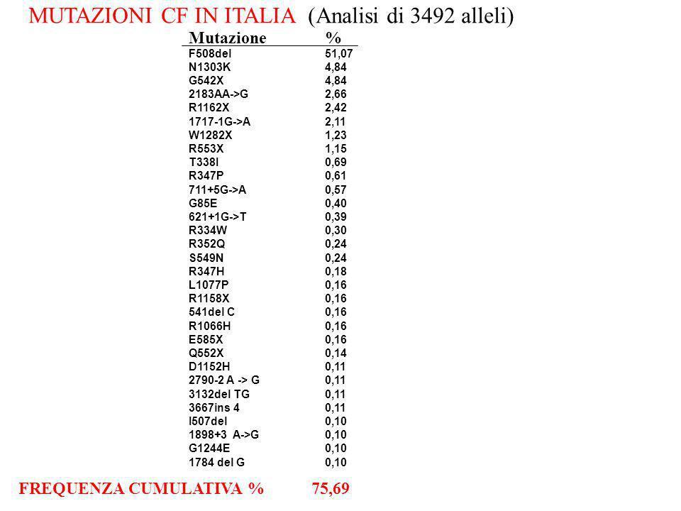 MUTAZIONI CF IN ITALIA (Analisi di 3492 alleli)