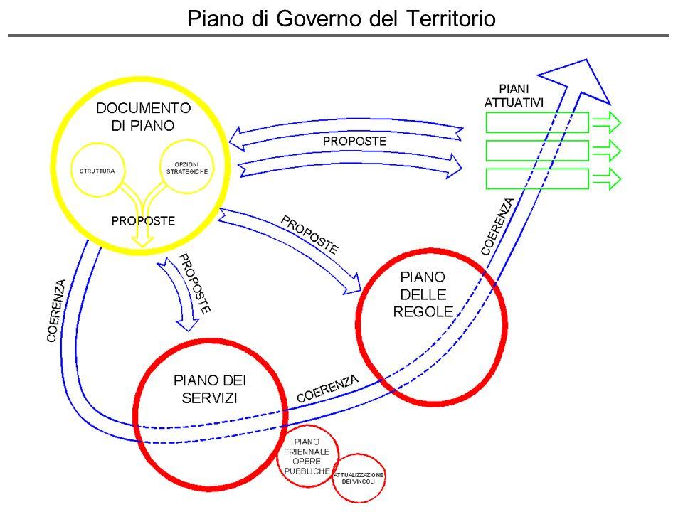 Piano di Governo del Territorio
