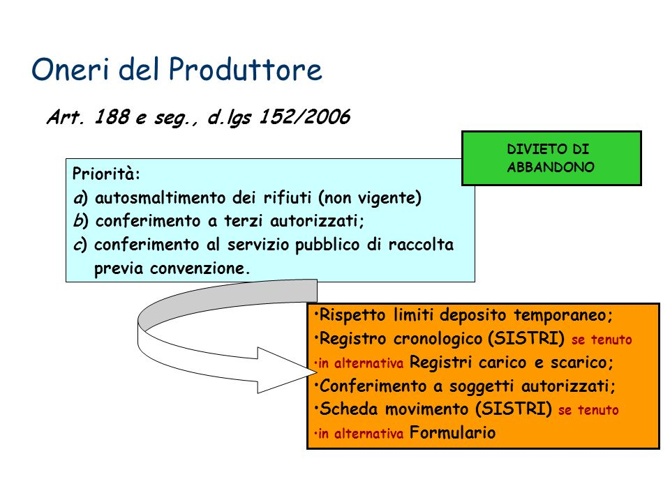 Oneri del Produttore Art. 188 e seg., d.lgs 152/2006 Priorità: