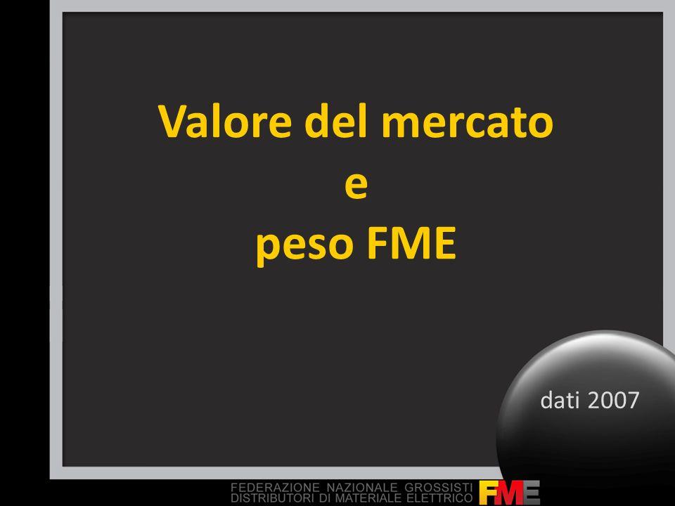Valore del mercato e peso FME