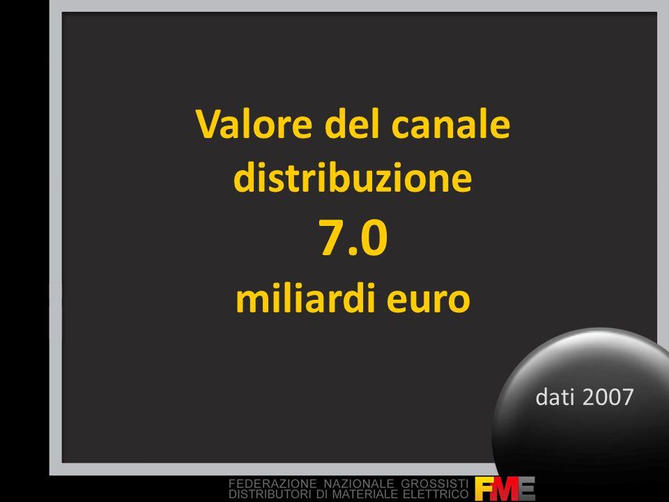 Valore del canale distribuzione 7.0 miliardi euro