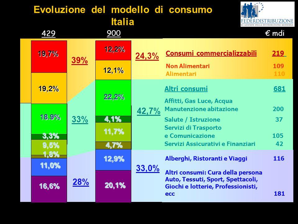 Evoluzione del modello di consumo