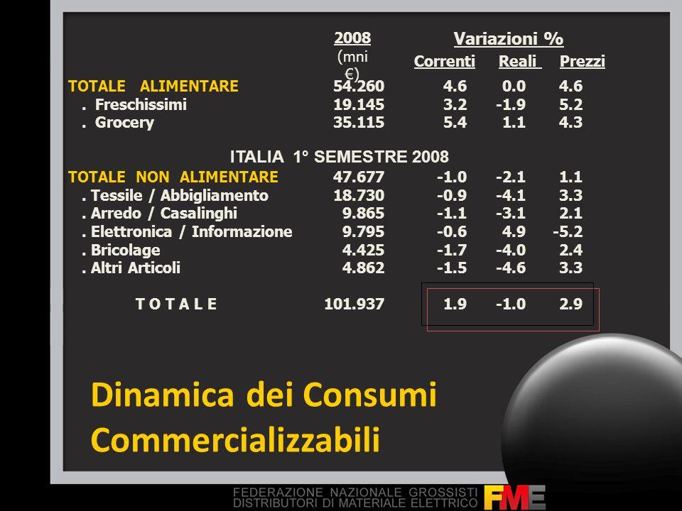 Dinamica dei Consumi Commercializzabili