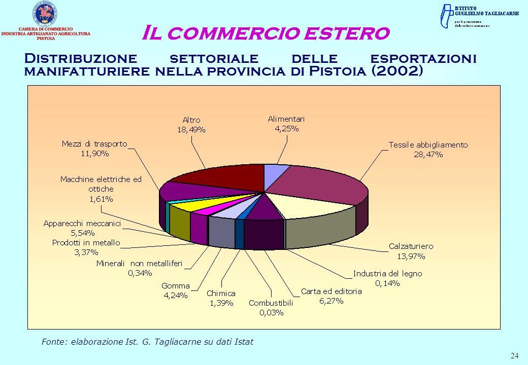 Fonte: elaborazione Ist. G. Tagliacarne su dati Istat