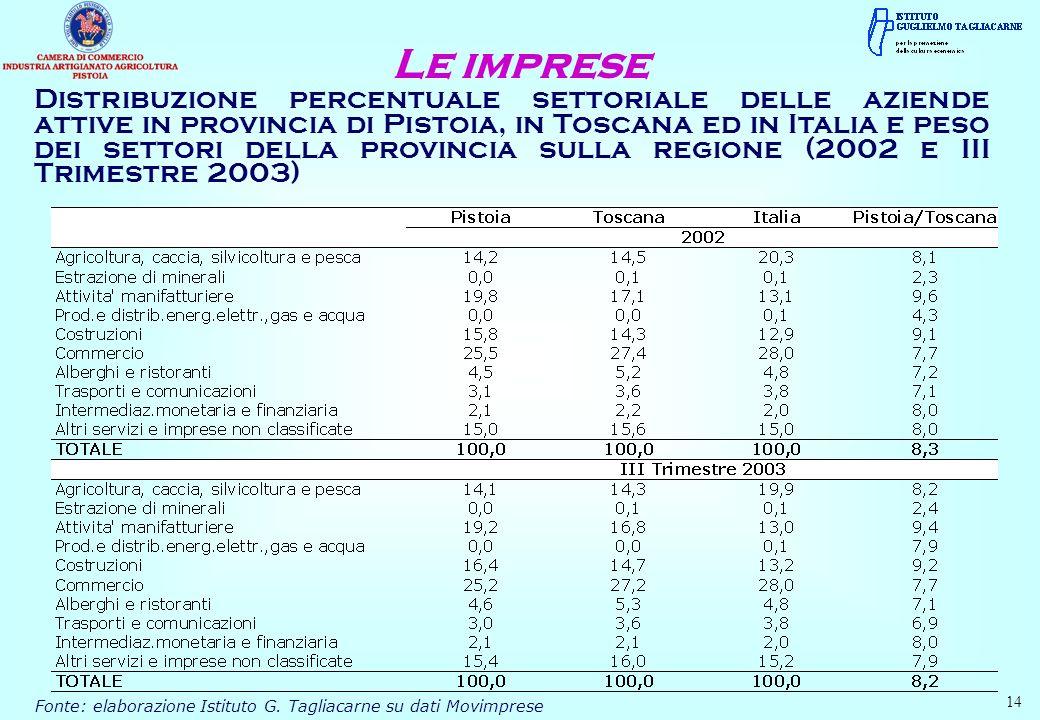 Fonte: elaborazione Istituto G. Tagliacarne su dati Movimprese