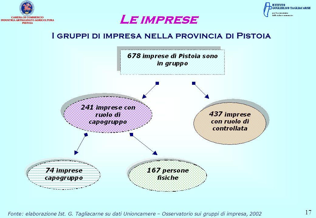 Le imprese I gruppi di impresa nella provincia di Pistoia 17