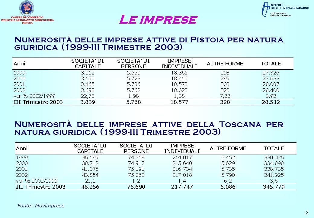 Le imprese Numerosità delle imprese attive di Pistoia per natura giuridica (1999-III Trimestre 2003)
