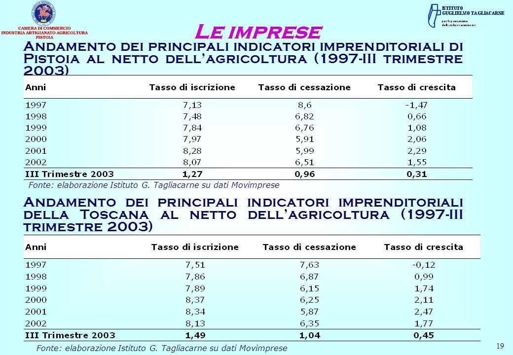 Le imprese Andamento dei principali indicatori imprenditoriali di Pistoia al netto dell'agricoltura (1997-III trimestre 2003)