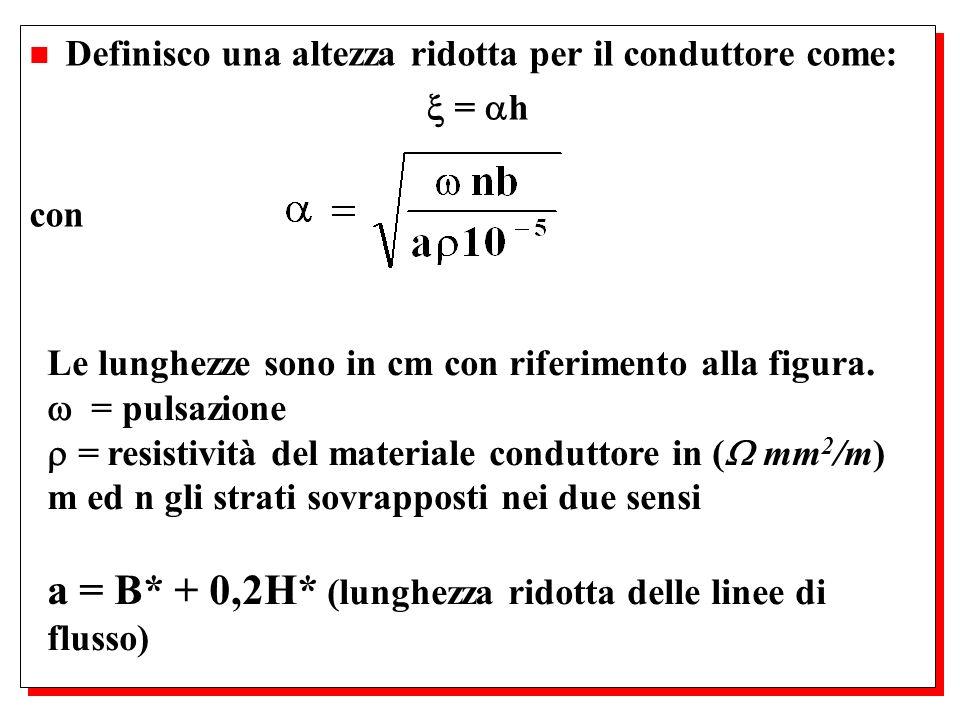 a = B* + 0,2H* (lunghezza ridotta delle linee di flusso)