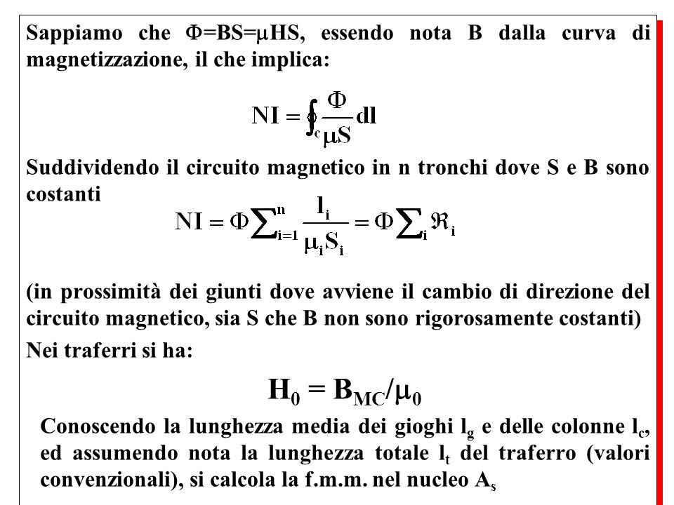 Sappiamo che =BS=HS, essendo nota B dalla curva di magnetizzazione, il che implica: