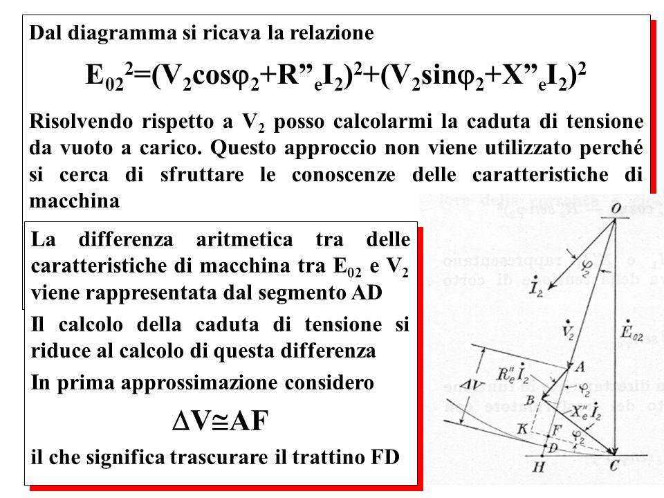 E022=(V2cos2+R eI2)2+(V2sin2+X eI2)2