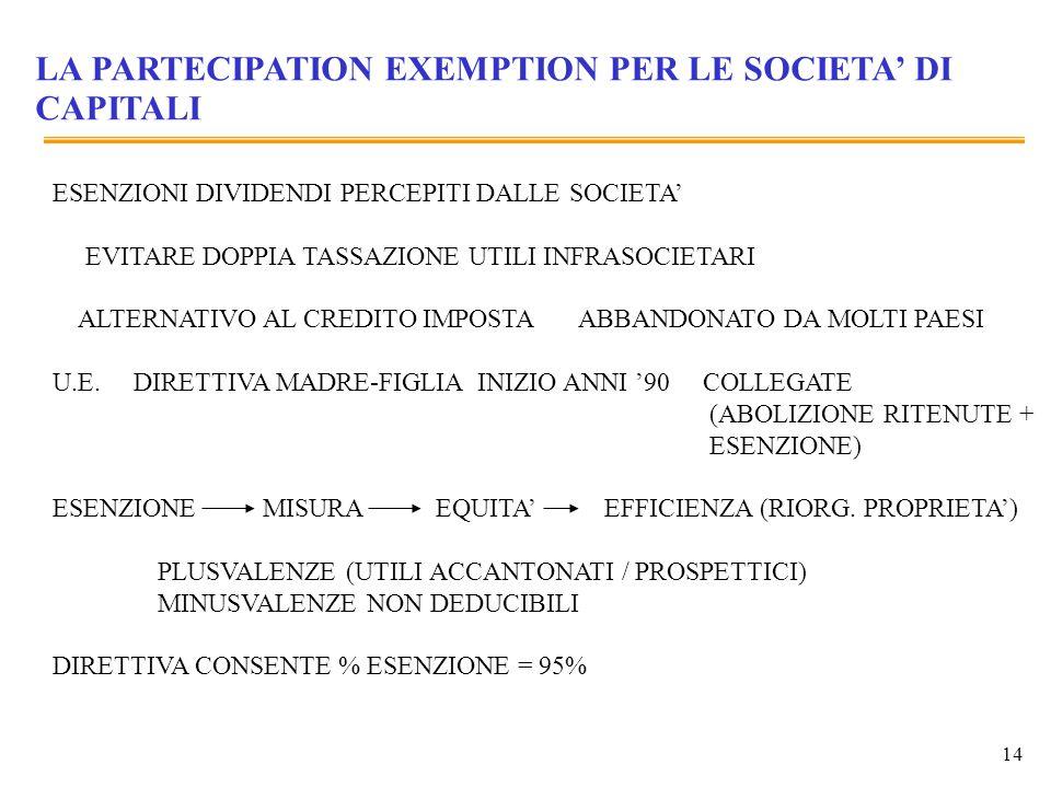 LA PARTECIPATION EXEMPTION PER LE SOCIETA' DI CAPITALI