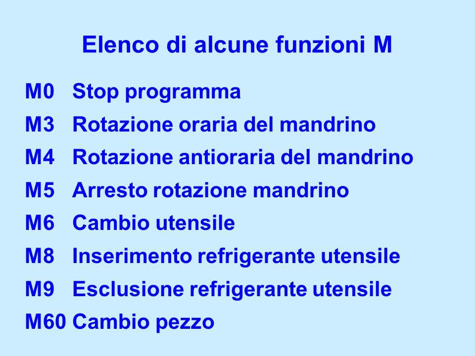 Elenco di alcune funzioni M