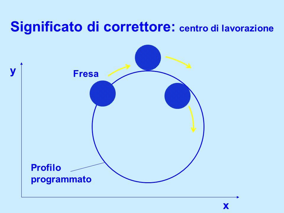 Significato di correttore: centro di lavorazione