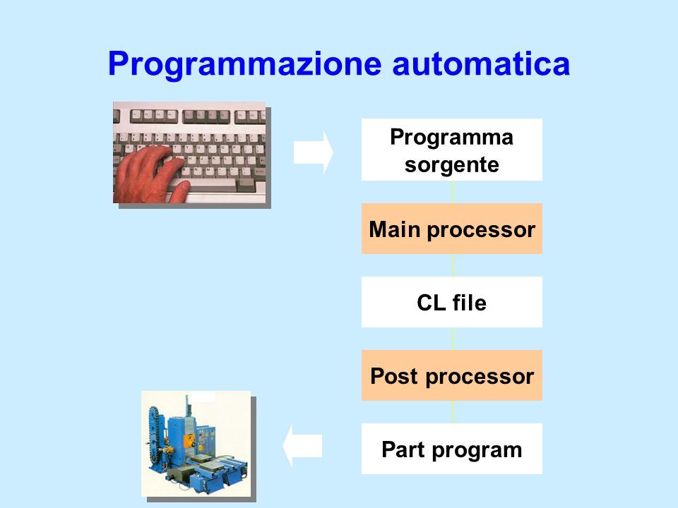 Programmazione automatica