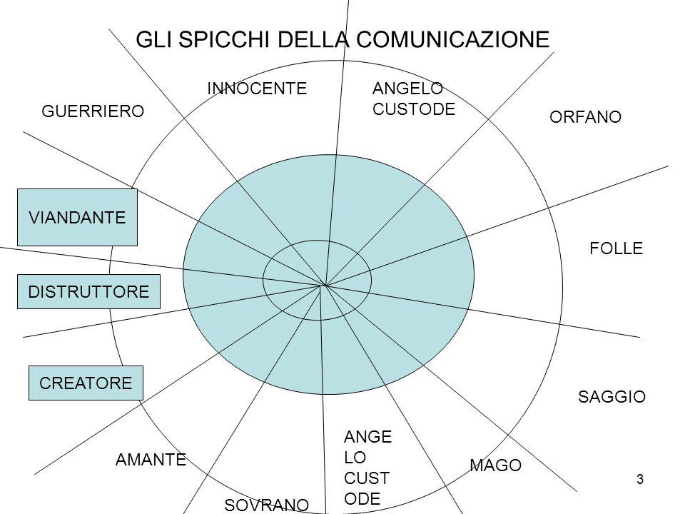 GLI SPICCHI DELLA COMUNICAZIONE