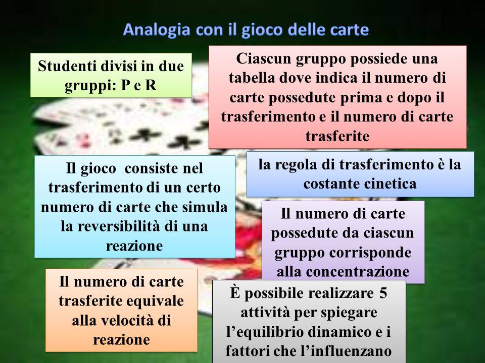 Analogia con il gioco delle carte