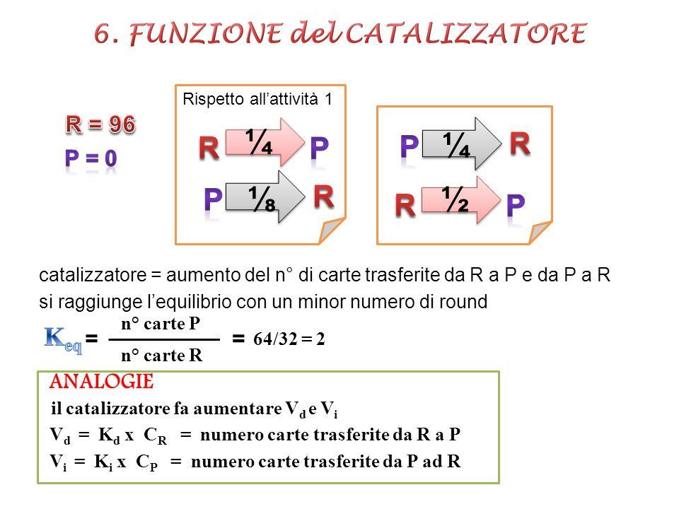 6. FUNZIONE del CATALIZZATORE il catalizzatore fa aumentare Vd e Vi