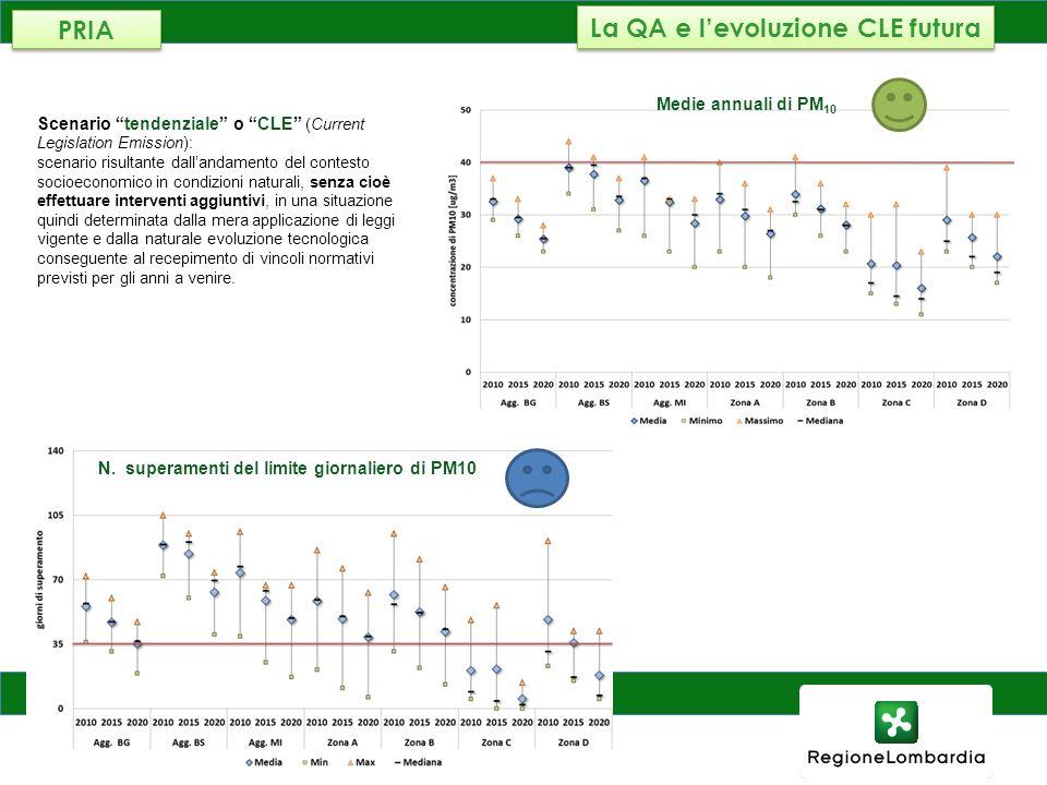 La QA e l'evoluzione CLE futura