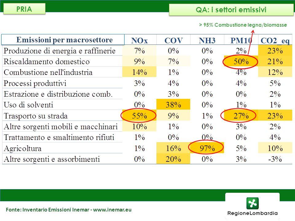 Emissioni per macrosettore