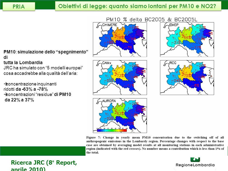 Obiettivi di legge: quanto siamo lontani per PM10 e NO2