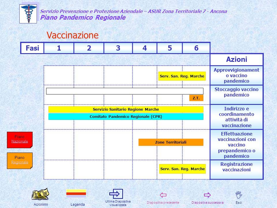 Vaccinazione Fasi 1 2 3 4 5 6 Azioni