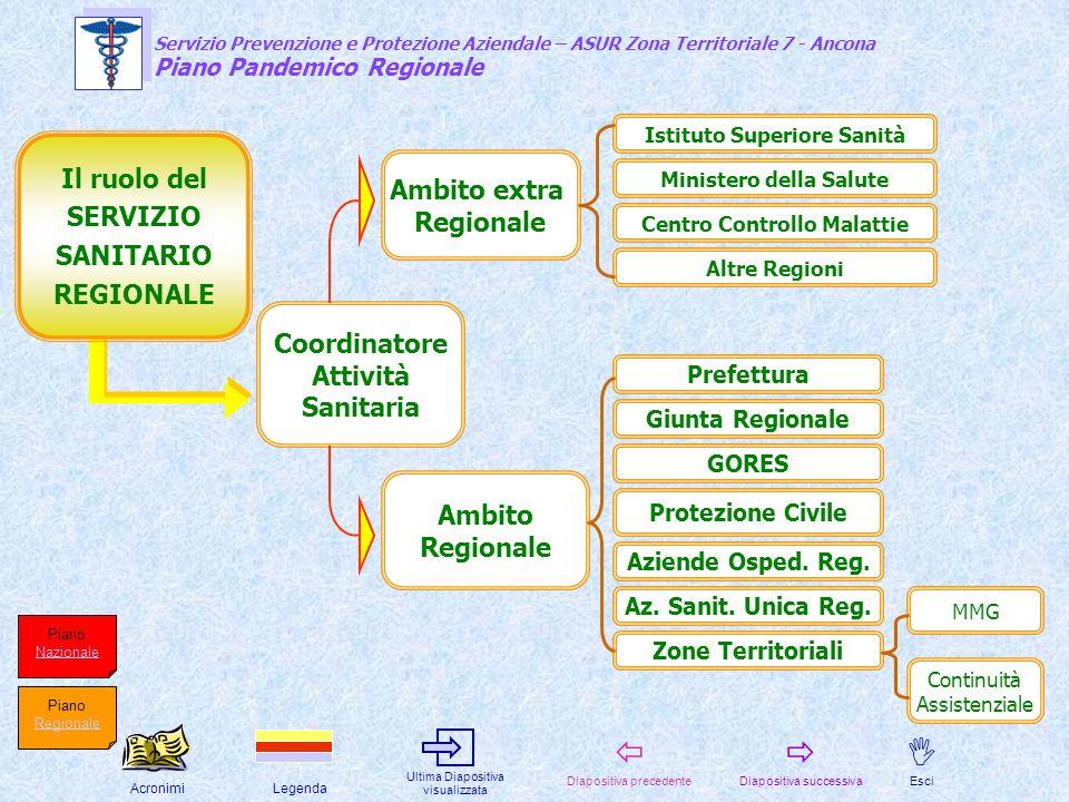 Il ruolo del Ambito extra SERVIZIO Regionale SANITARIO REGIONALE