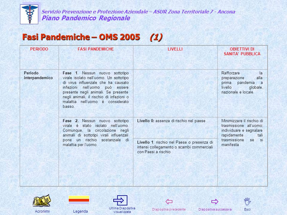 Fasi Pandemiche – OMS 2005 (1)