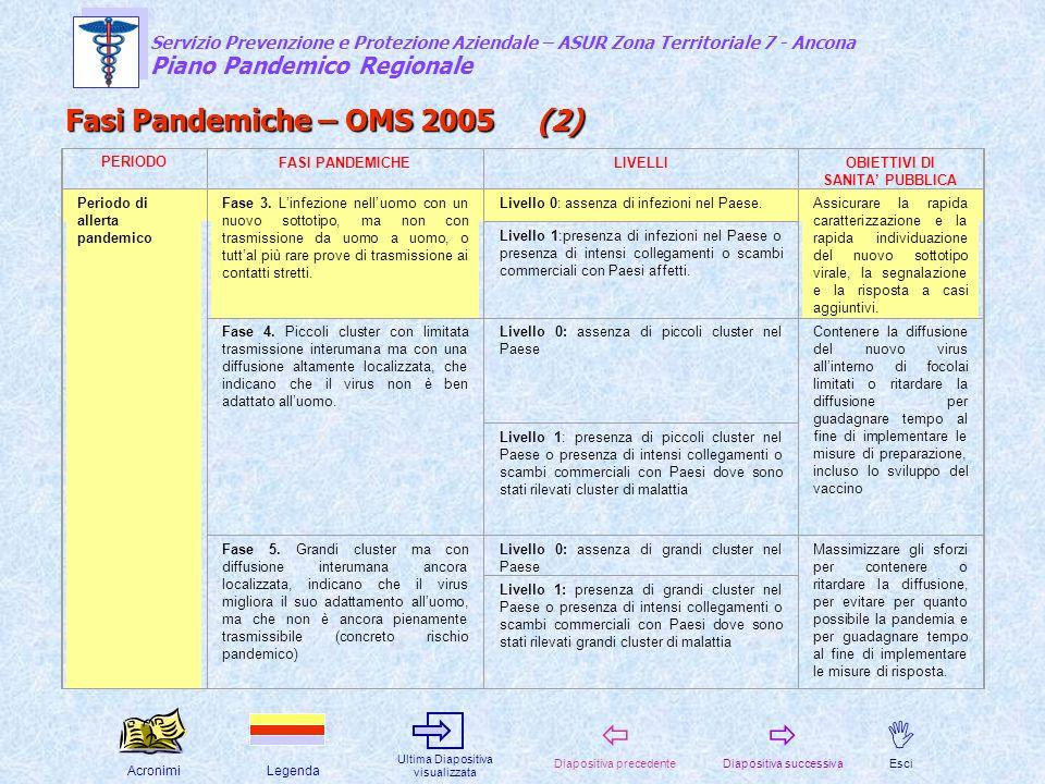 Fasi Pandemiche – OMS 2005 (2)