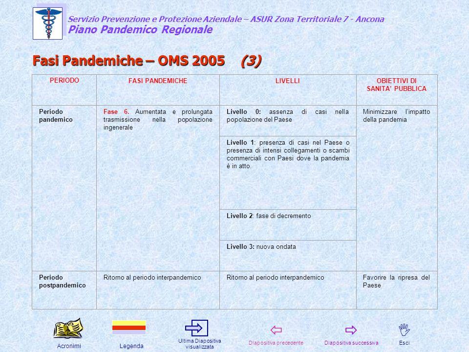 Fasi Pandemiche – OMS 2005 (3)