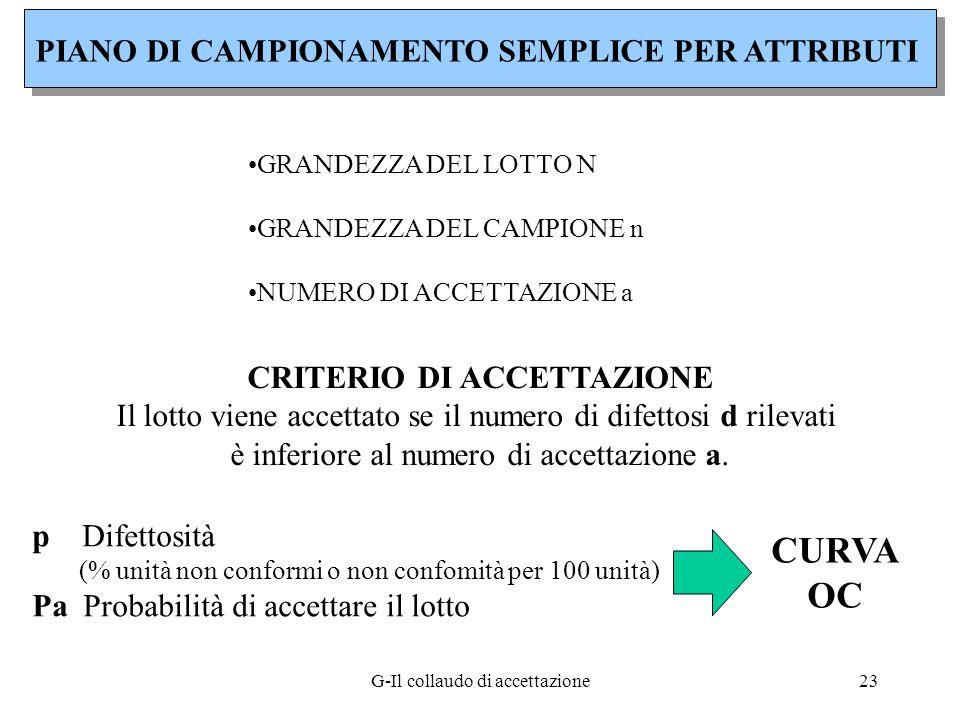 CURVA OC PIANO DI CAMPIONAMENTO SEMPLICE PER ATTRIBUTI