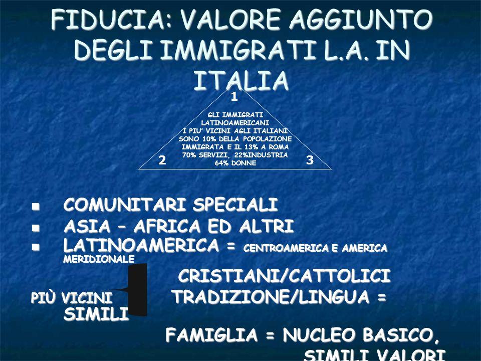 FIDUCIA: VALORE AGGIUNTO DEGLI IMMIGRATI L.A. IN ITALIA