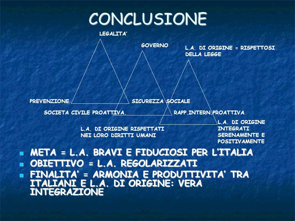 CONCLUSIONE META = L.A. BRAVI E FIDUCIOSI PER L'ITALIA