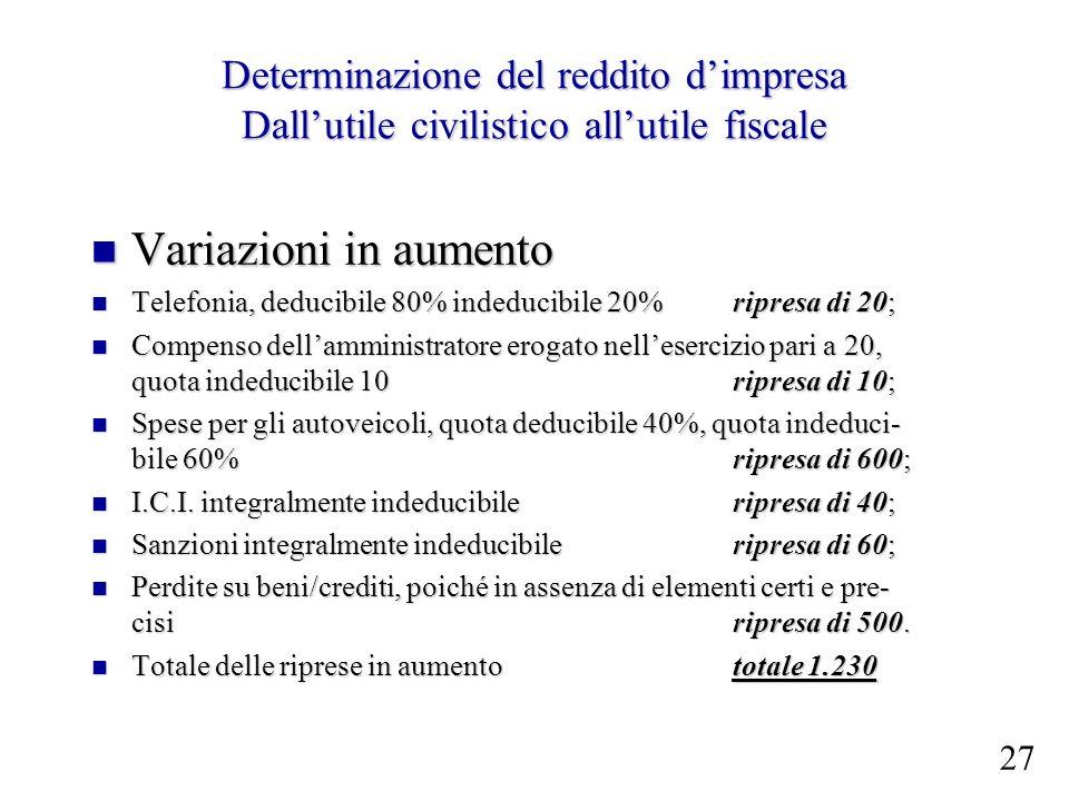 Determinazione del reddito d'impresa Dall'utile civilistico all'utile fiscale