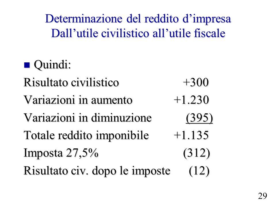 Risultato civilistico +300 Variazioni in aumento +1.230