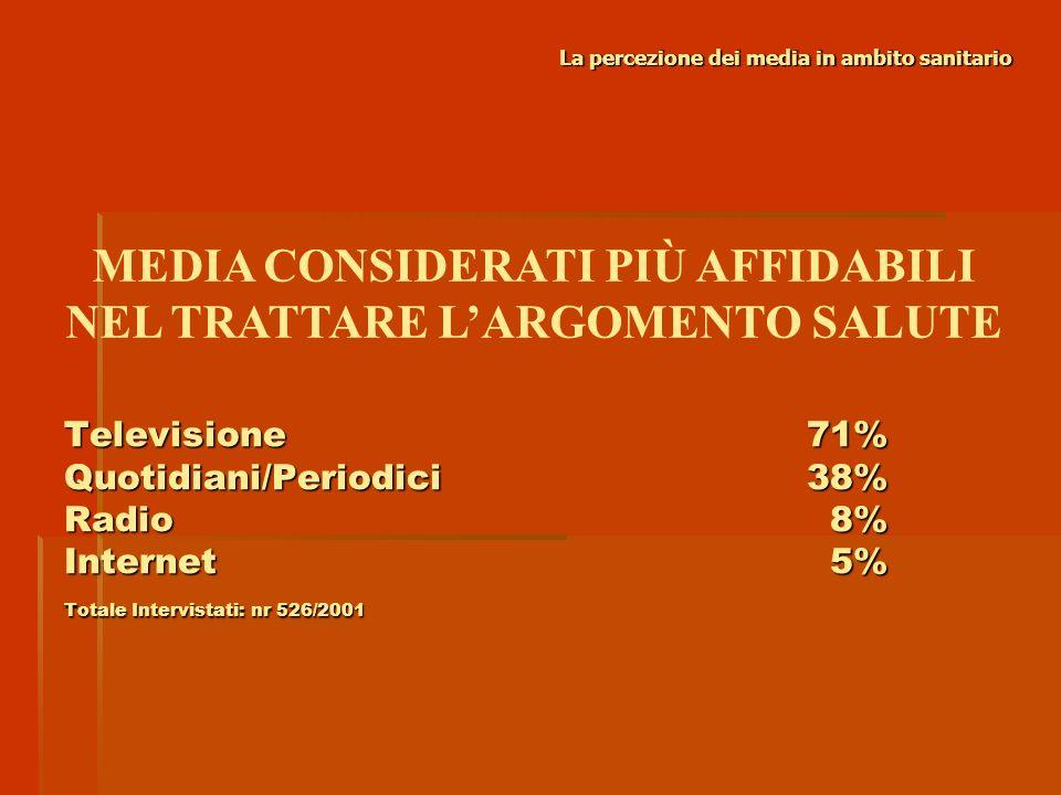MEDIA CONSIDERATI PIÙ AFFIDABILI NEL TRATTARE L'ARGOMENTO SALUTE