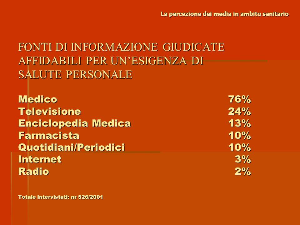 La percezione dei media in ambito sanitario