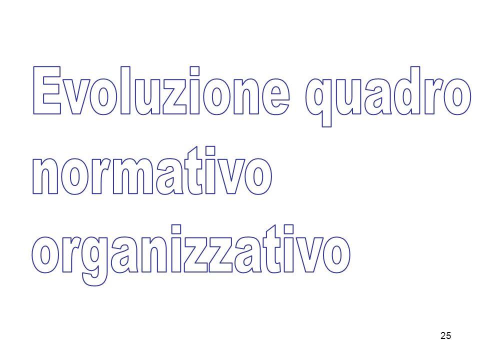 Evoluzione quadro normativo organizzativo